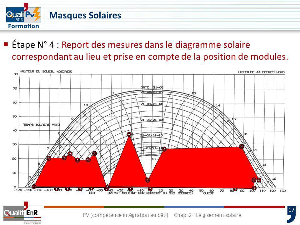 17 PV (compétence intégration au bâti) – Chap. 2 : Le gisement solaire Étape N° 4 : Report des mesures dans le diagramme solaire correspondant au lieu