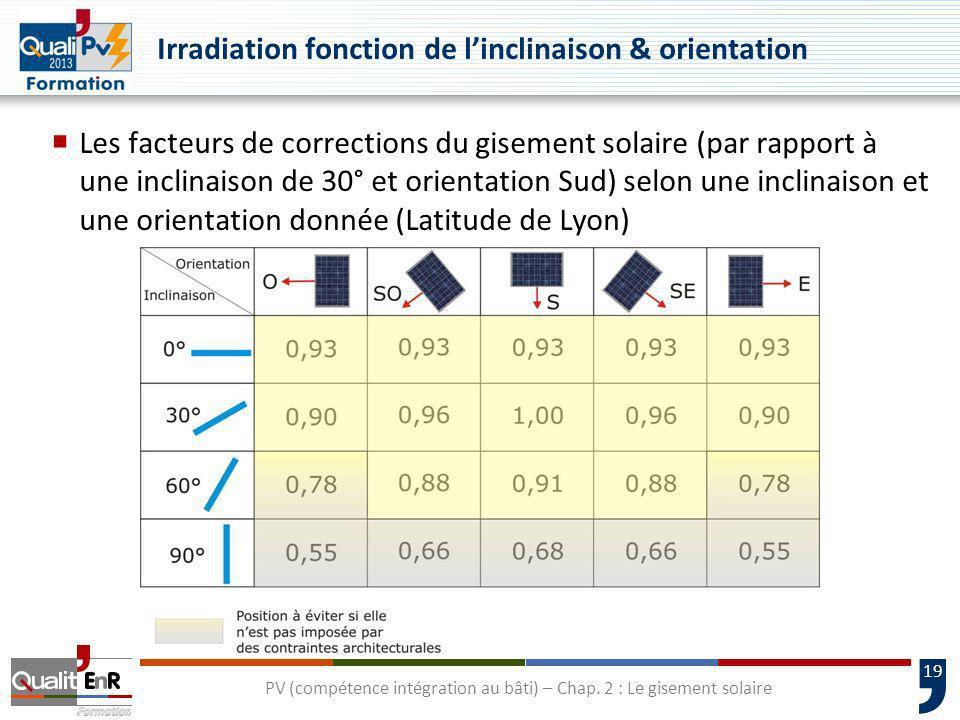19 PV (compétence intégration au bâti) – Chap. 2 : Le gisement solaire Irradiation fonction de linclinaison & orientation Les facteurs de corrections