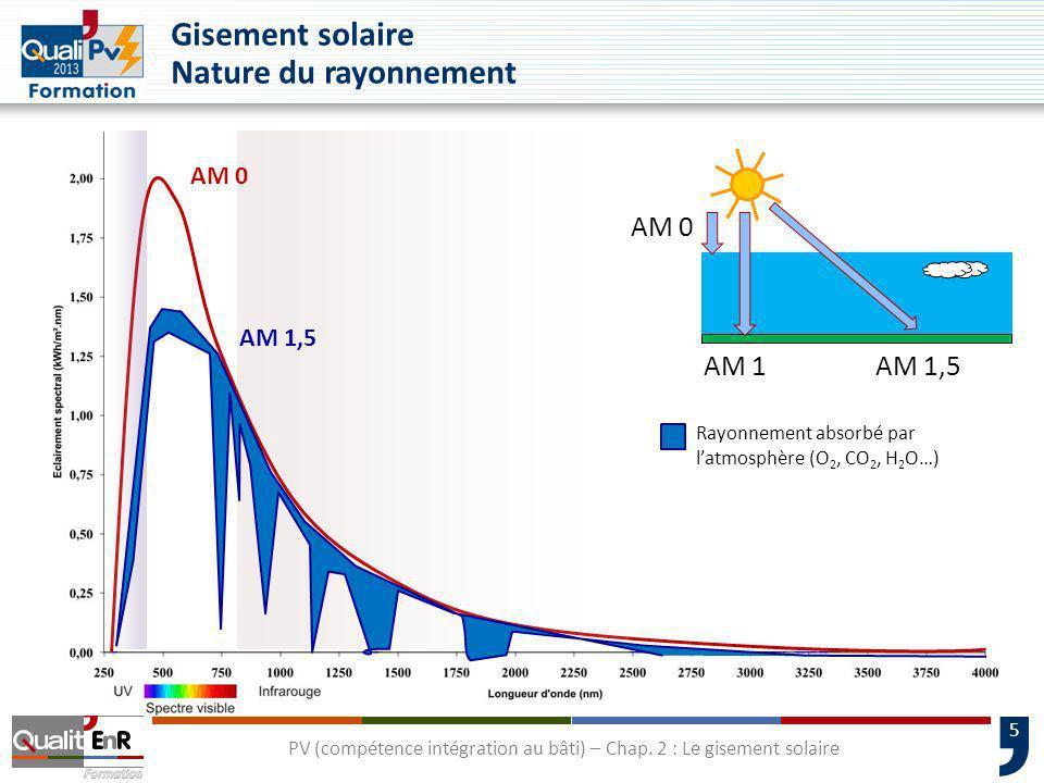 5 PV (compétence intégration au bâti) – Chap. 2 : Le gisement solaire Gisement solaire Nature du rayonnement AM 1,5 AM 0 AM 1 AM 0 AM 1,5 Rayonnement