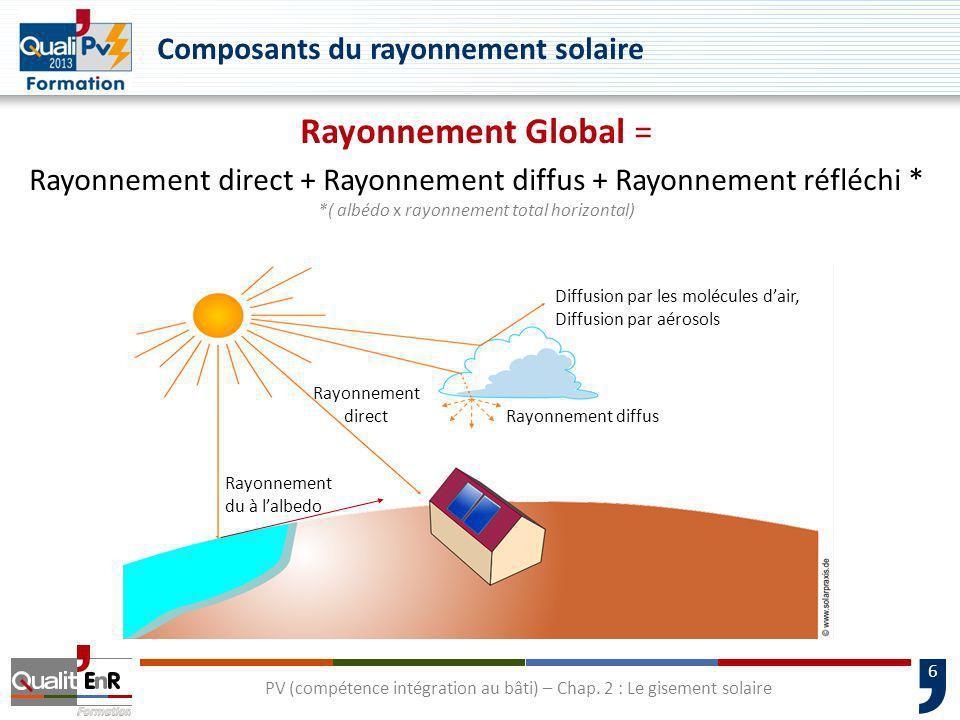 6 PV (compétence intégration au bâti) – Chap. 2 : Le gisement solaire Composants du rayonnement solaire Rayonnement Global = Rayonnement direct + Rayo