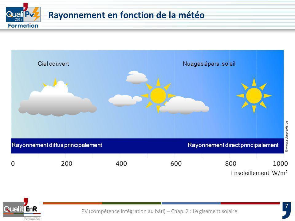 7 Ensoleillement W/m 2 PV (compétence intégration au bâti) – Chap. 2 : Le gisement solaire Rayonnement en fonction de la météo Ciel couvertNuages épar
