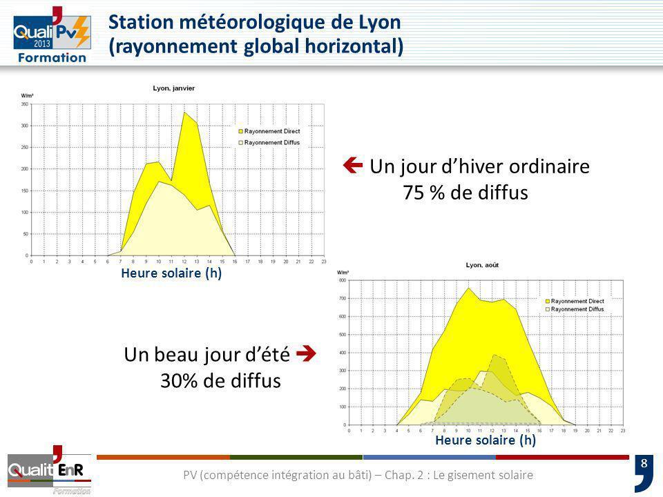 8 PV (compétence intégration au bâti) – Chap. 2 : Le gisement solaire Station météorologique de Lyon (rayonnement global horizontal) Un jour dhiver or