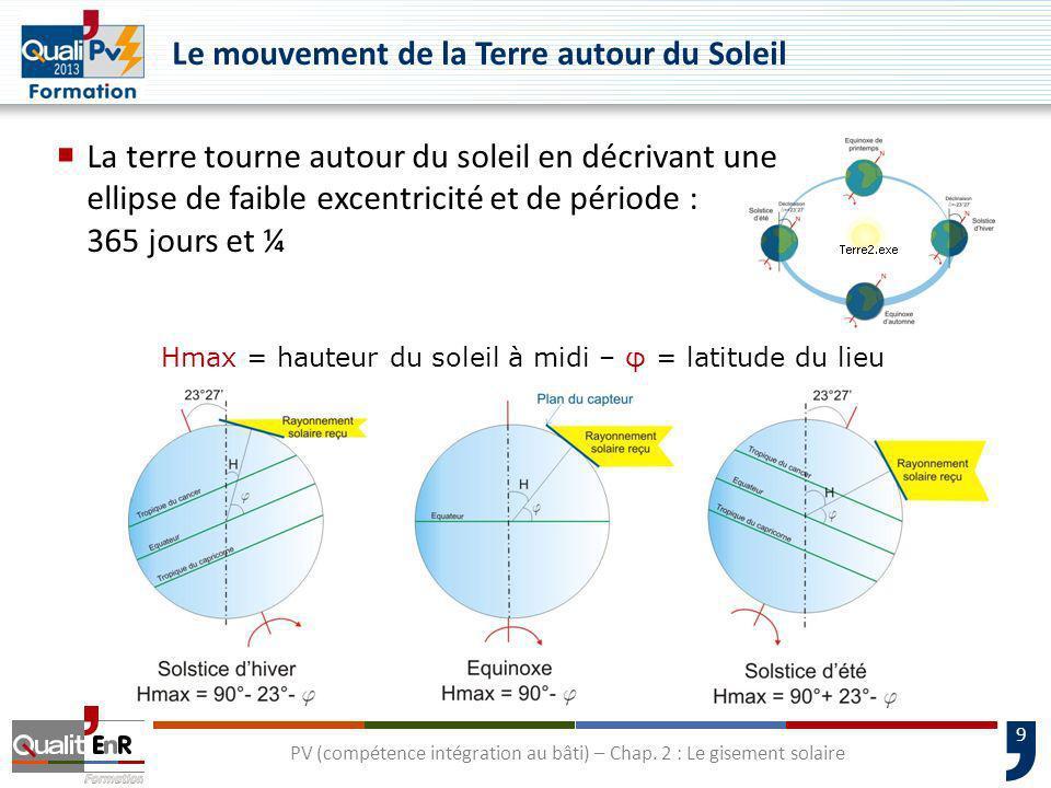 9 PV (compétence intégration au bâti) – Chap. 2 : Le gisement solaire Le mouvement de la Terre autour du Soleil La terre tourne autour du soleil en dé