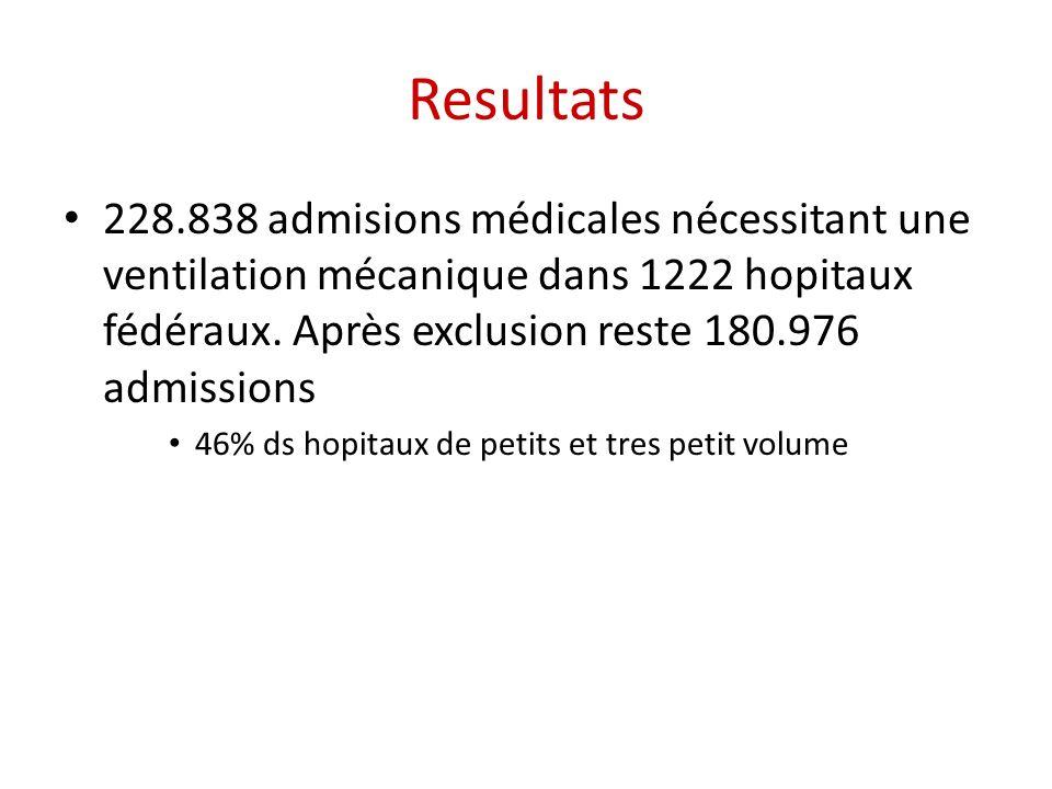 Resultats 228.838 admisions médicales nécessitant une ventilation mécanique dans 1222 hopitaux fédéraux.