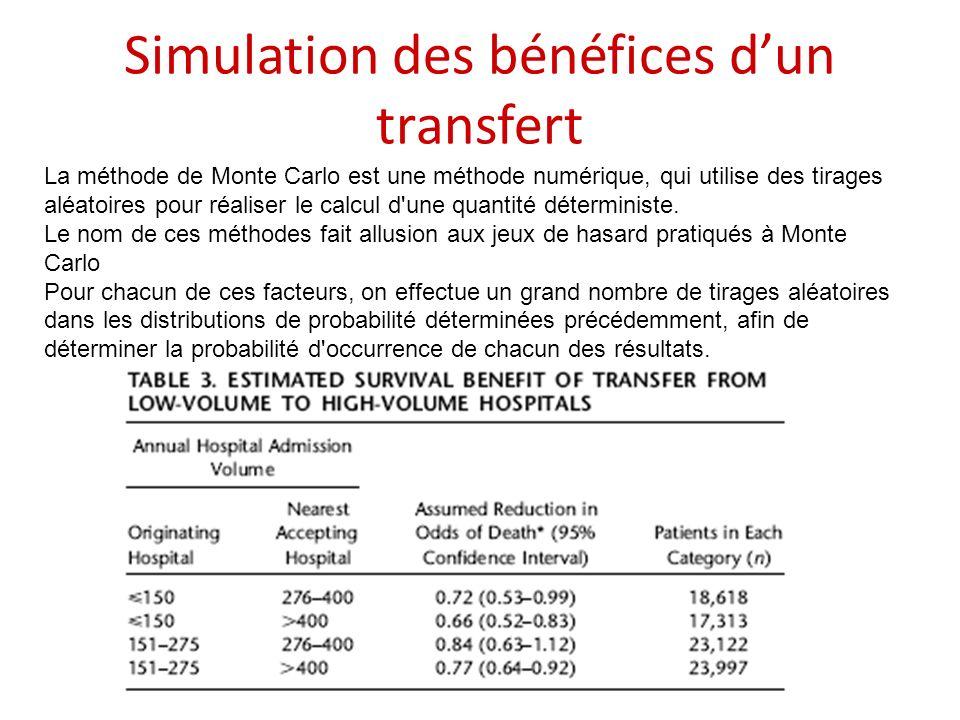 Simulation des bénéfices dun transfert La méthode de Monte Carlo est une méthode numérique, qui utilise des tirages aléatoires pour réaliser le calcul d une quantité déterministe.