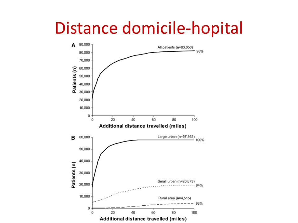 Distance domicile-hopital