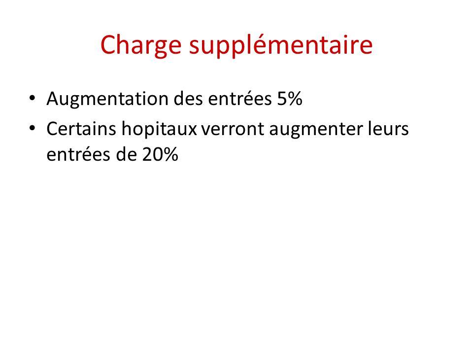 Charge supplémentaire Augmentation des entrées 5% Certains hopitaux verront augmenter leurs entrées de 20%
