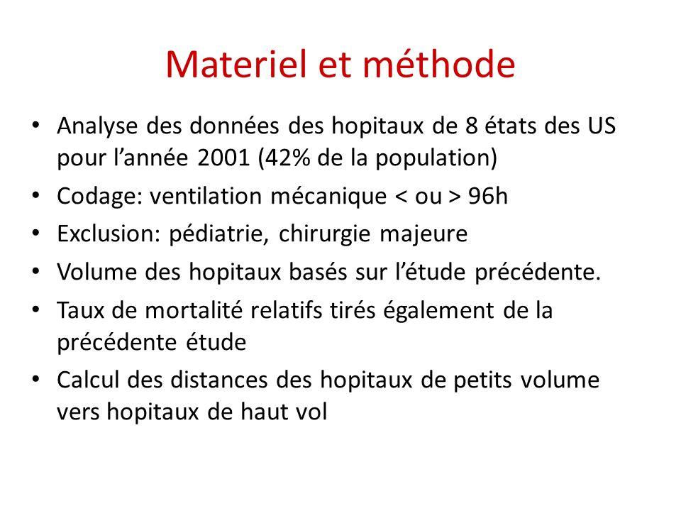 Materiel et méthode Analyse des données des hopitaux de 8 états des US pour lannée 2001 (42% de la population) Codage: ventilation mécanique 96h Exclusion: pédiatrie, chirurgie majeure Volume des hopitaux basés sur létude précédente.