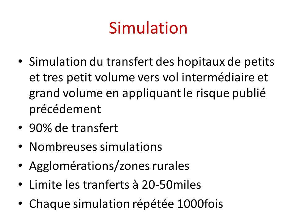 Simulation Simulation du transfert des hopitaux de petits et tres petit volume vers vol intermédiaire et grand volume en appliquant le risque publié précédement 90% de transfert Nombreuses simulations Agglomérations/zones rurales Limite les tranferts à 20-50miles Chaque simulation répétée 1000fois