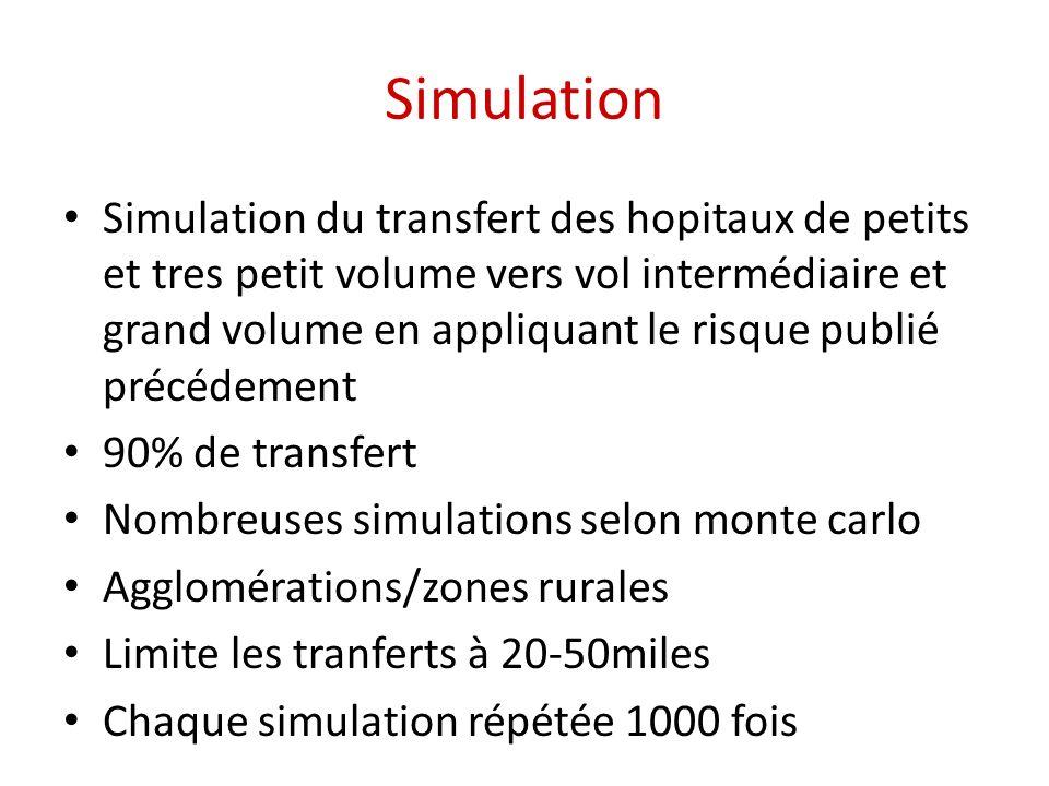 Simulation Simulation du transfert des hopitaux de petits et tres petit volume vers vol intermédiaire et grand volume en appliquant le risque publié précédement 90% de transfert Nombreuses simulations selon monte carlo Agglomérations/zones rurales Limite les tranferts à 20-50miles Chaque simulation répétée 1000 fois