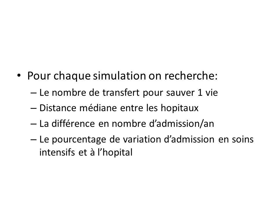 Pour chaque simulation on recherche: – Le nombre de transfert pour sauver 1 vie – Distance médiane entre les hopitaux – La différence en nombre dadmission/an – Le pourcentage de variation dadmission en soins intensifs et à lhopital
