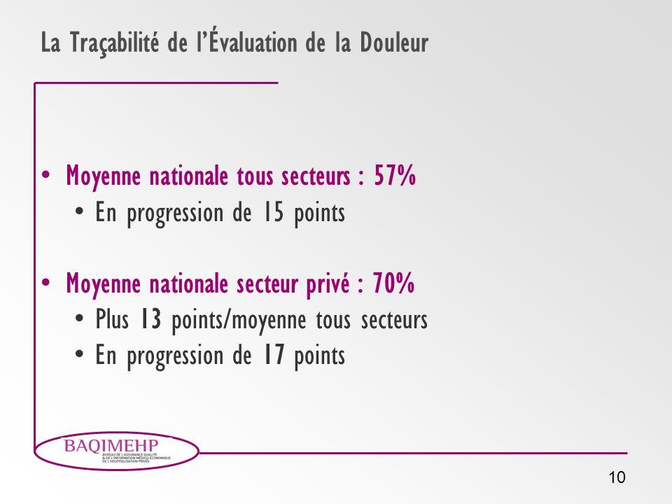10 La Traçabilité de lÉvaluation de la Douleur Moyenne nationale tous secteurs : 57% En progression de 15 points Moyenne nationale secteur privé : 70%