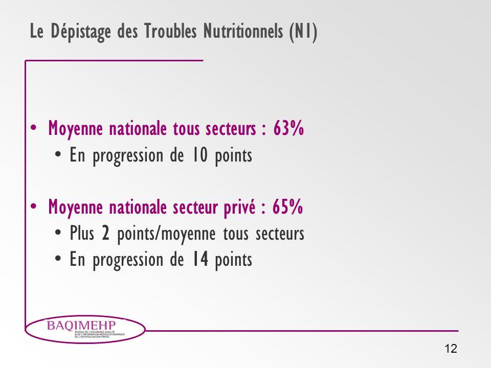 12 Le Dépistage des Troubles Nutritionnels (N1) Moyenne nationale tous secteurs : 63% En progression de 10 points Moyenne nationale secteur privé : 65