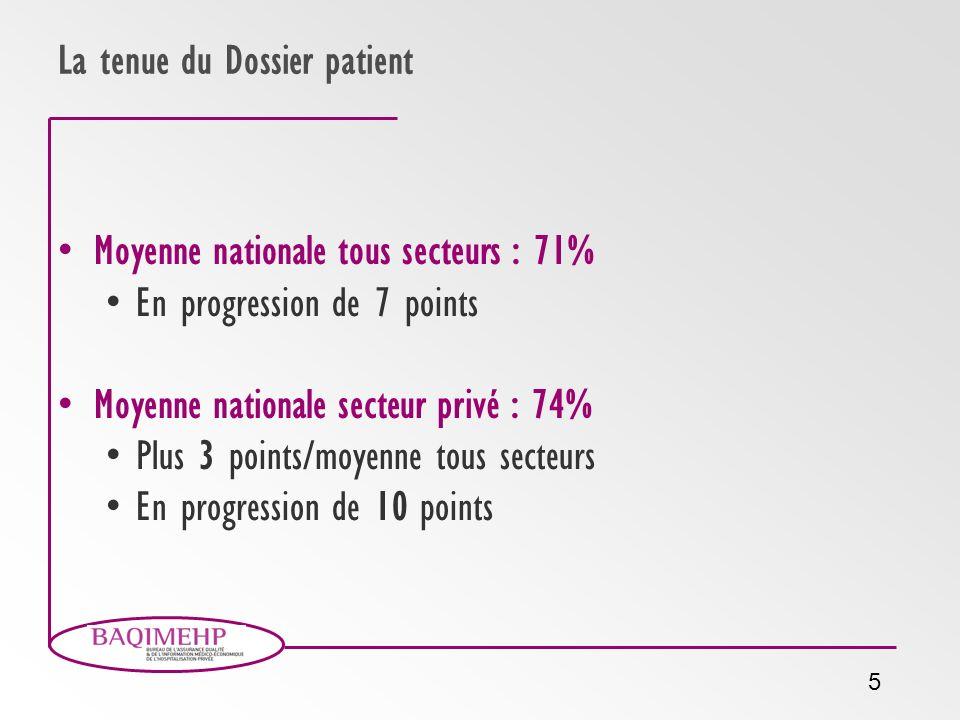 5 La tenue du Dossier patient Moyenne nationale tous secteurs : 71% En progression de 7 points Moyenne nationale secteur privé : 74% Plus 3 points/moy
