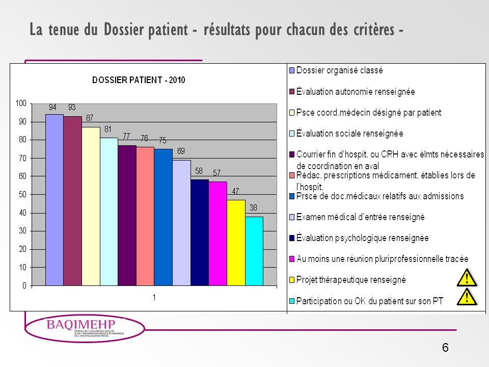 6 La tenue du Dossier patient - résultats pour chacun des critères -