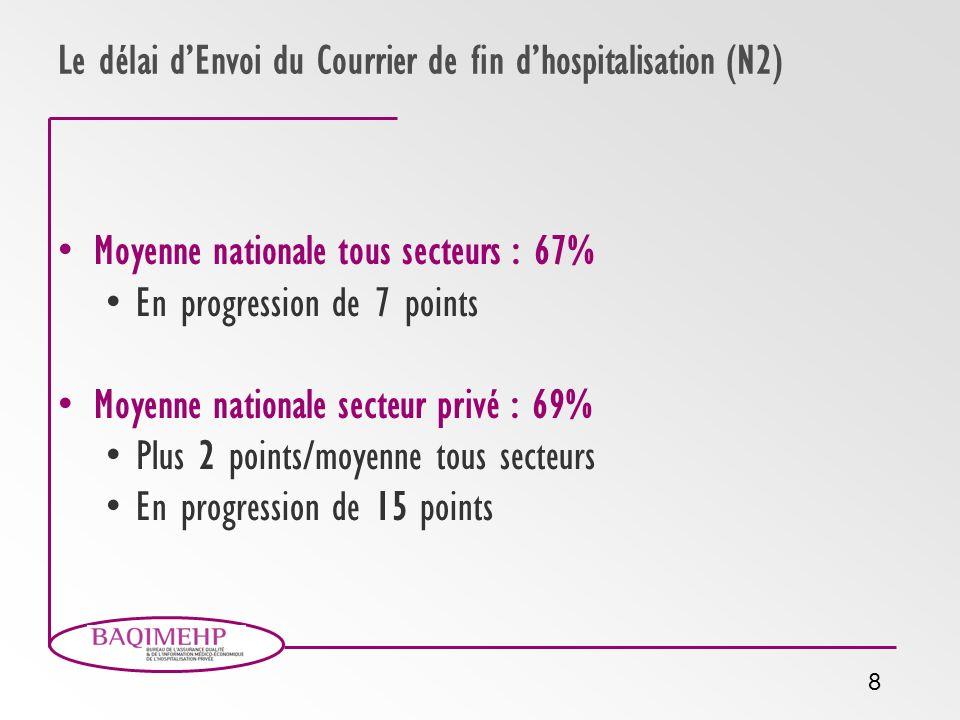 8 Le délai dEnvoi du Courrier de fin dhospitalisation (N2) Moyenne nationale tous secteurs : 67% En progression de 7 points Moyenne nationale secteur