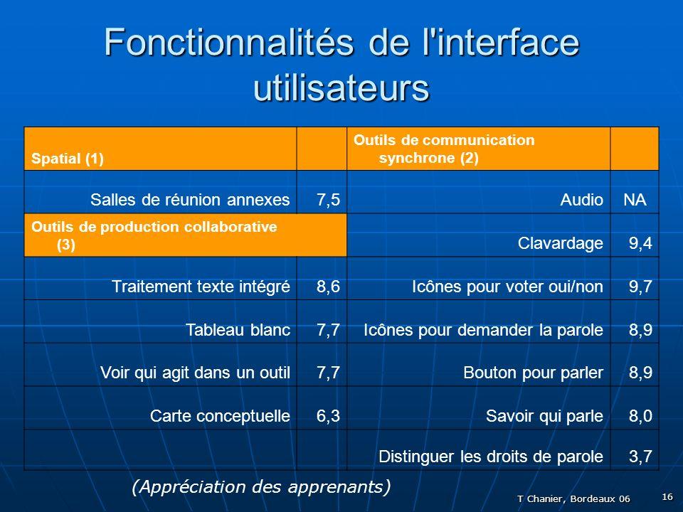 T Chanier, Bordeaux 06 16 Fonctionnalités de l interface utilisateurs Spatial (1) Outils de communication synchrone (2) Salles de réunion annexes7,5AudioNA Outils de production collaborative (3) Clavardage9,4 Traitement texte intégré8,6Icônes pour voter oui/non9,7 Tableau blanc7,7Icônes pour demander la parole8,9 Voir qui agit dans un outil7,7Bouton pour parler8,9 Carte conceptuelle6,3Savoir qui parle8,0 Distinguer les droits de parole3,7 (Appréciation des apprenants)