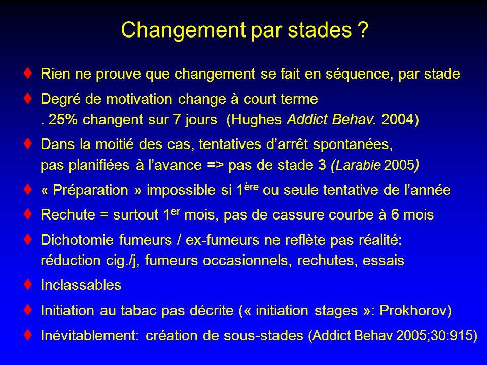 Changement par stades ? Rien ne prouve que changement se fait en séquence, par stade Degré de motivation change à court terme. 25% changent sur 7 jour