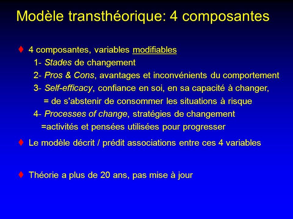 Modèle transthéorique: 4 composantes 4 composantes, variables modifiables 1- Stades de changement 2- Pros & Cons, avantages et inconvénients du compor