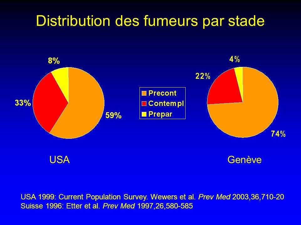 Distribution des fumeurs par stade USA 1999: Current Population Survey. Wewers et al. Prev Med 2003,36,710-20 Suisse 1996: Etter et al. Prev Med 1997,