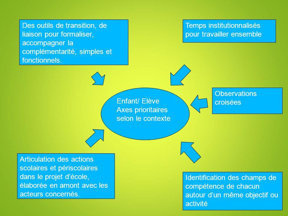 Enfant/ Elève Axes prioritaires selon le contexte Temps institutionnalisés pour travailler ensemble Identification des champs de compétence de chacun