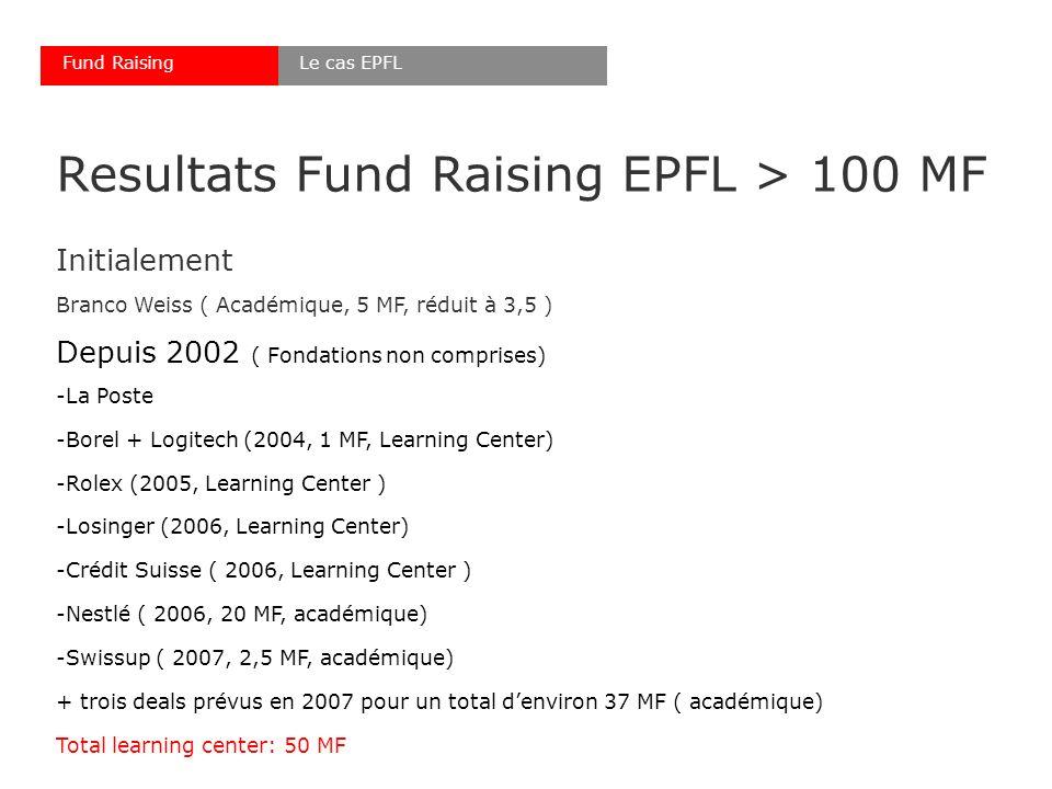 Resultats Fund Raising EPFL > 100 MF Initialement Branco Weiss ( Académique, 5 MF, réduit à 3,5 ) Depuis 2002 ( Fondations non comprises) -La Poste -Borel + Logitech (2004, 1 MF, Learning Center) -Rolex (2005, Learning Center ) -Losinger (2006, Learning Center) -Crédit Suisse ( 2006, Learning Center ) -Nestlé ( 2006, 20 MF, académique) -Swissup ( 2007, 2,5 MF, académique) + trois deals prévus en 2007 pour un total denviron 37 MF ( académique) Total learning center: 50 MF Le cas EPFLFund Raising
