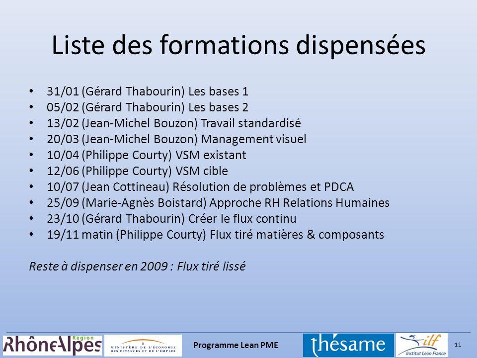 11 Programme Lean PME Liste des formations dispensées 31/01 (Gérard Thabourin) Les bases 1 05/02 (Gérard Thabourin) Les bases 2 13/02 (Jean-Michel Bou