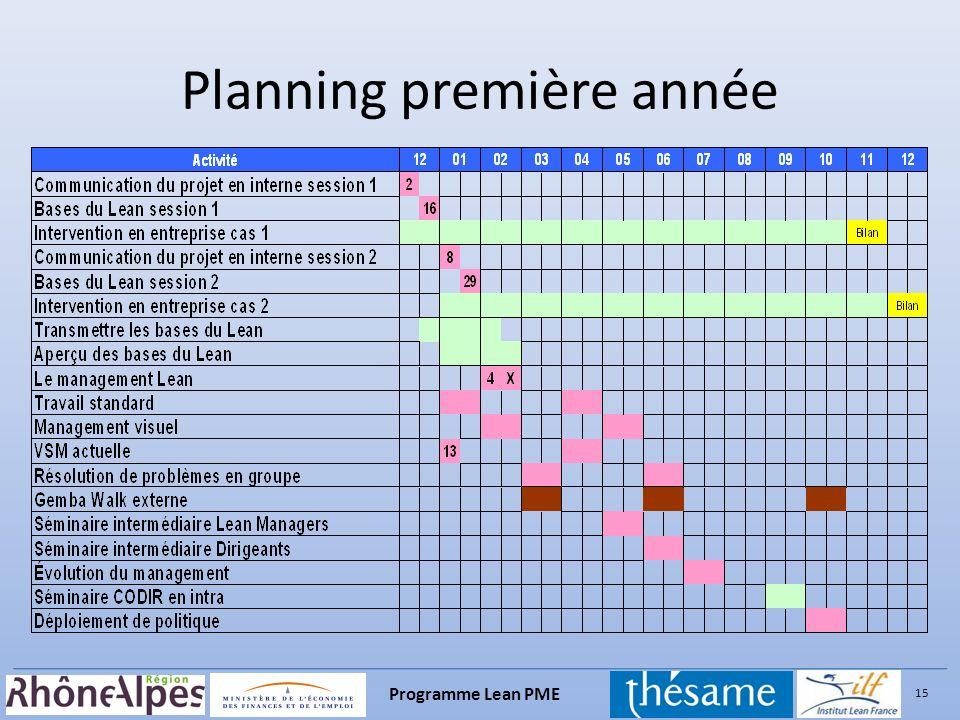 15 Programme Lean PME Planning première année