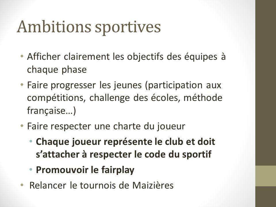 Ambitions sportives Afficher clairement les objectifs des équipes à chaque phase Faire progresser les jeunes (participation aux compétitions, challeng