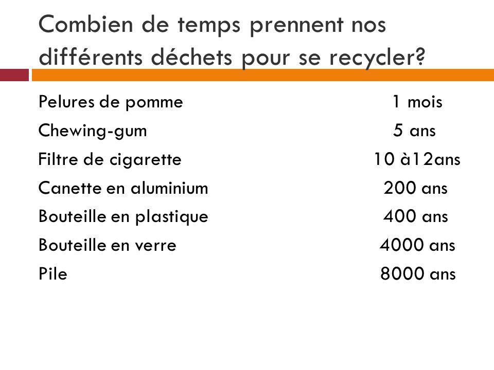 Combien de temps prennent nos différents déchets pour se recycler? Pelures de pomme 1 mois Chewing-gum 5 ans Filtre de cigarette 10 à12ans Canette en