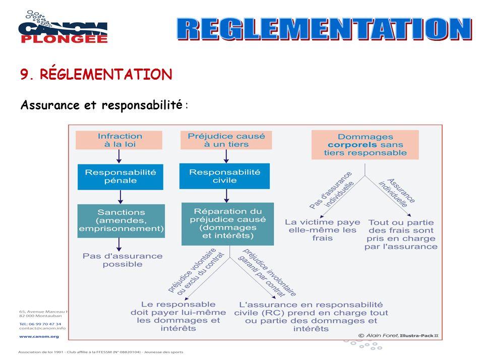 9. RÉGLEMENTATION Assurance et responsabilit é :