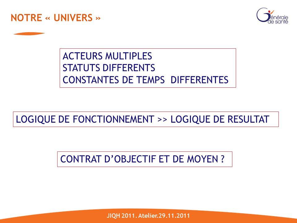 NOTRE « UNIVERS » ACTEURS MULTIPLES STATUTS DIFFERENTS CONSTANTES DE TEMPS DIFFERENTES LOGIQUE DE FONCTIONNEMENT >> LOGIQUE DE RESULTAT CONTRAT DOBJECTIF ET DE MOYEN .