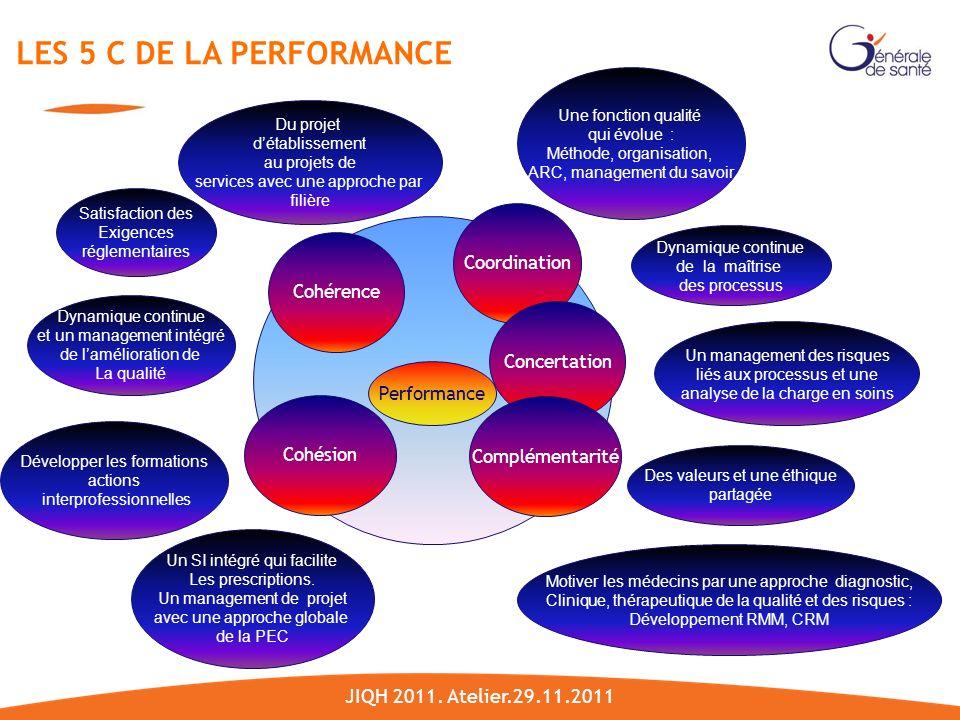Performance Cohérence Coordination Concertation Complémentarité Dynamique continue de la maîtrise des processus Dynamique continue et un management intégré de lamélioration de La qualité Des valeurs et une éthique partagée Un management des risques liés aux processus et une analyse de la charge en soins Satisfaction des Exigences réglementaires Du projet détablissement au projets de services avec une approche par filière Développer les formations actions interprofessionnelles Cohésion Une fonction qualité qui évolue : Méthode, organisation, ARC, management du savoir Un SI intégré qui facilite Les prescriptions.