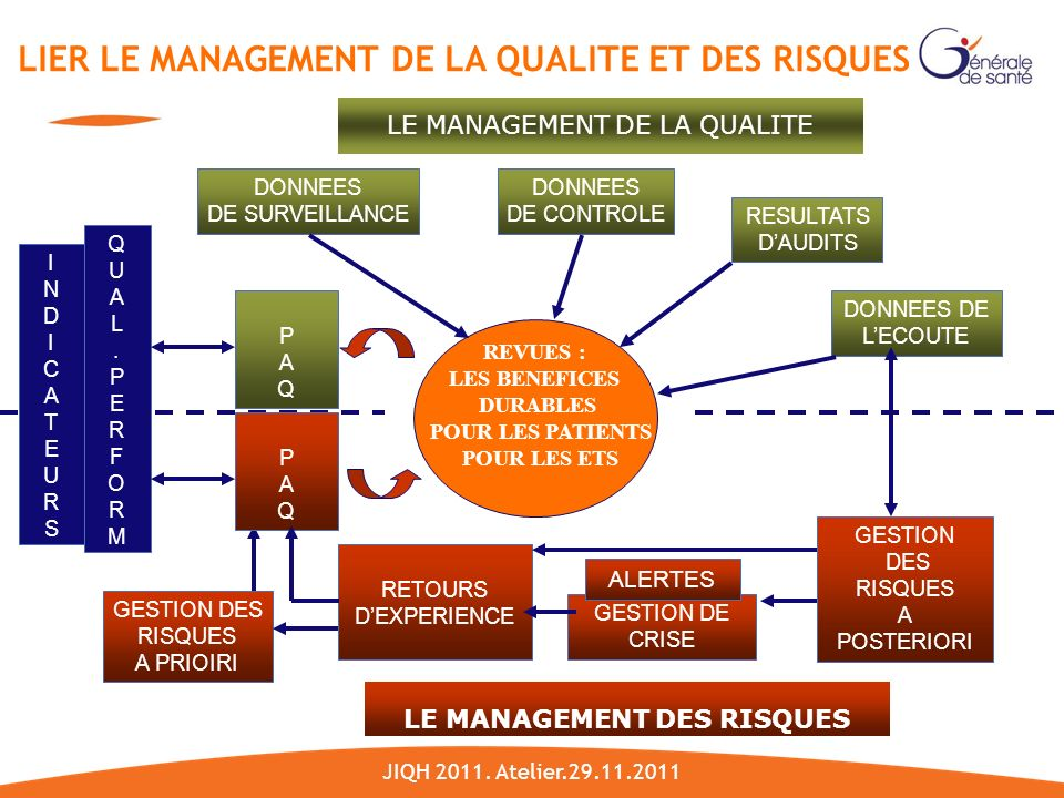 LE MANAGEMENT DES RISQUES LE MANAGEMENT DE LA QUALITE REVUES : LES BENEFICES DURABLES POUR LES PATIENTS POUR LES ETS DONNEES DE LECOUTE GESTION DES RI