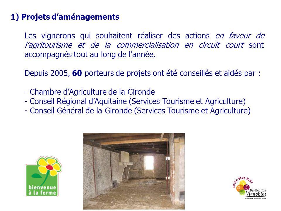 1) Projets daménagements Les vignerons qui souhaitent réaliser des actions en faveur de lagritourisme et de la commercialisation en circuit court sont accompagnés tout au long de lannée.