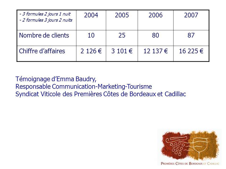 - 3 formules 2 jours 1 nuit - 2 formules 3 jours 2 nuits 2004200520062007 Nombre de clients10258087 Chiffre daffaires2 126 3 101 12 137 16 225 Témoignage dEmma Baudry, Responsable Communication-Marketing-Tourisme Syndicat Viticole des Premières Côtes de Bordeaux et Cadillac