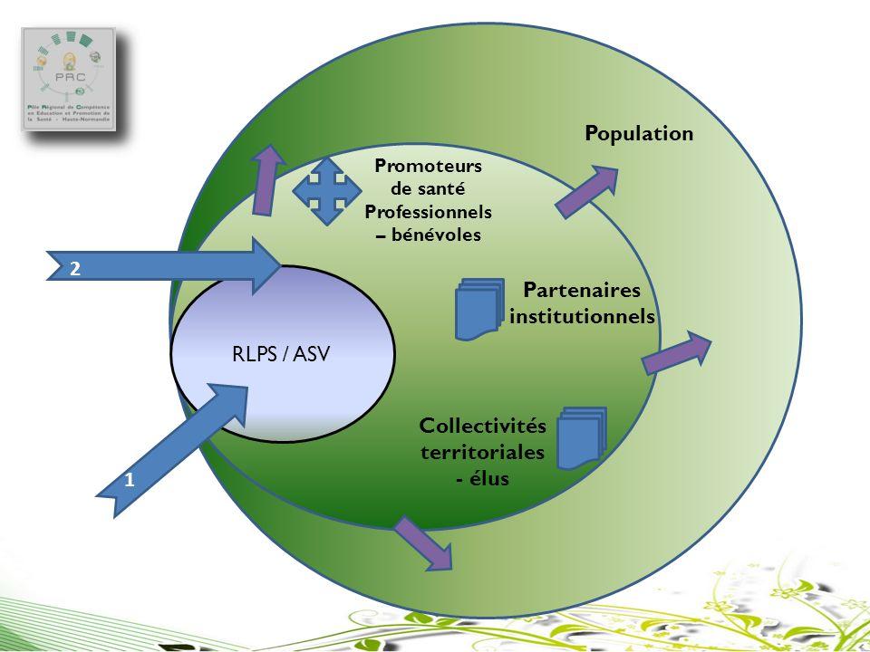 RLPS / ASV Promoteurs de santé Professionnels – bénévoles Partenaires institutionnels Collectivités territoriales - élus Population 1 2 1 2