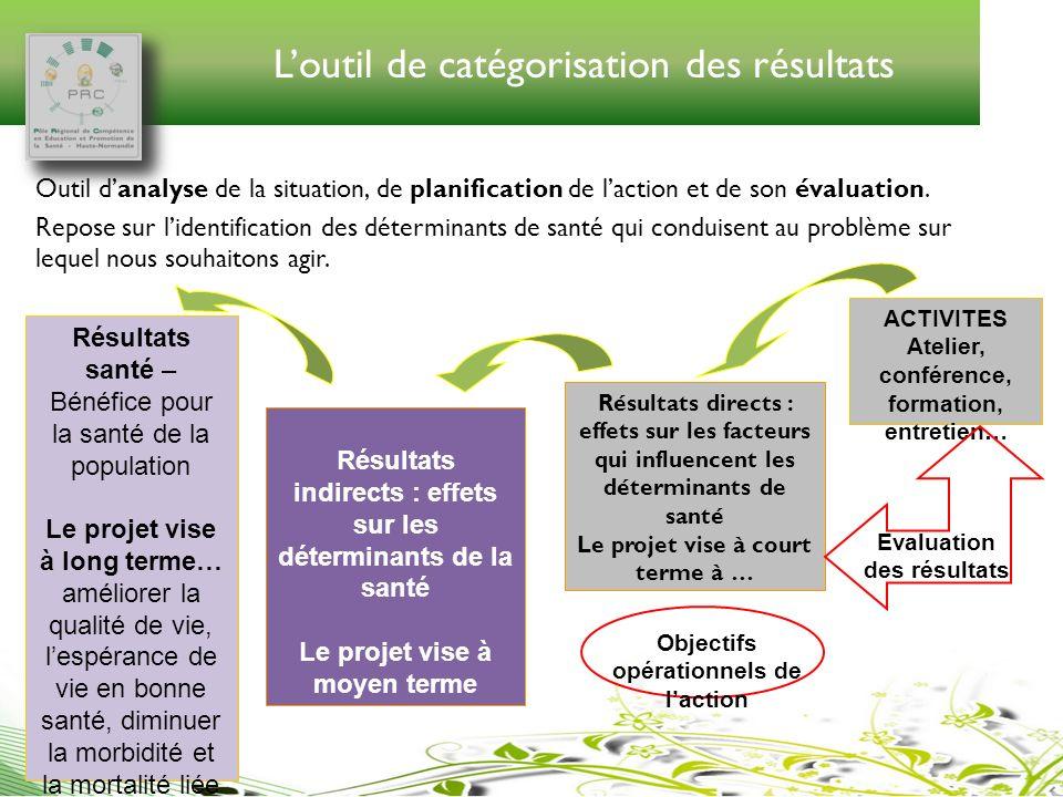 Loutil de catégorisation des résultats Outil danalyse de la situation, de planification de laction et de son évaluation. Repose sur lidentification de