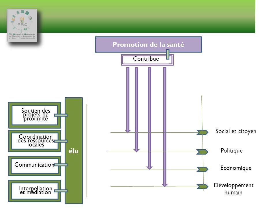 élu Politique Social et citoyen Economique Développement humain Soutien des projets de proximité Coordination des ressources locales Communication Int