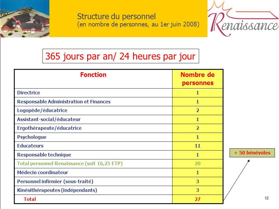 18 Structure du personnel (en nombre de personnes, au 1er juin 2008) Fonction Nombre de personnes Directrice1 Responsable Administration et Finances1