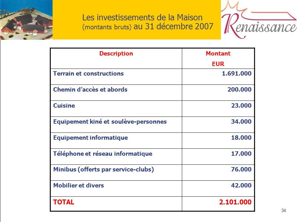 34 Les investissements de la Maison (montants bruts) au 31 décembre 2007 DescriptionMontant EUR Terrain et constructions1.691.000 Chemin daccès et abo