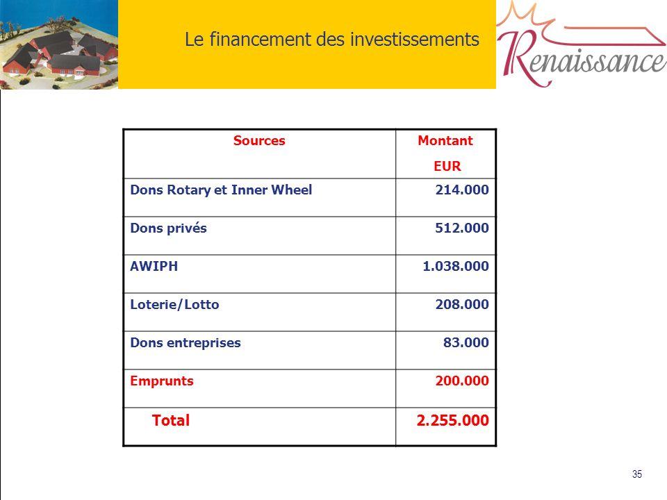 35 Le financement des investissements Sources Montant EUR Dons Rotary et Inner Wheel214.000 Dons privés512.000 AWIPH1.038.000 Loterie/Lotto208.000 Don
