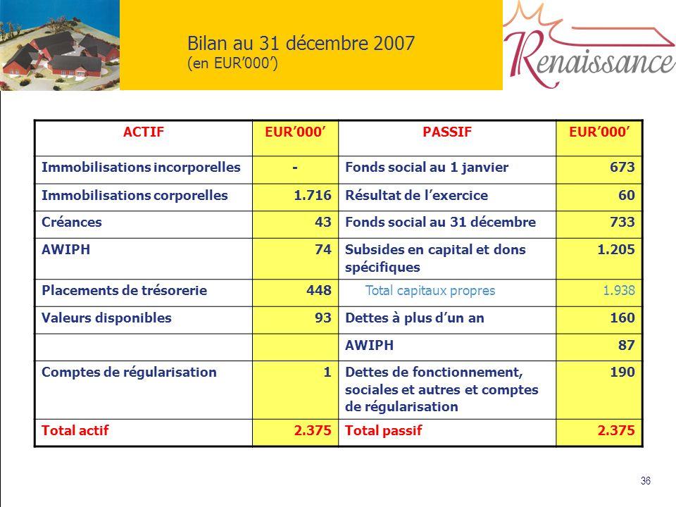 36 Bilan au 31 décembre 2007 (en EUR000) ACTIFEUR000PASSIFEUR000 Immobilisations incorporelles-Fonds social au 1 janvier673 Immobilisations corporelle