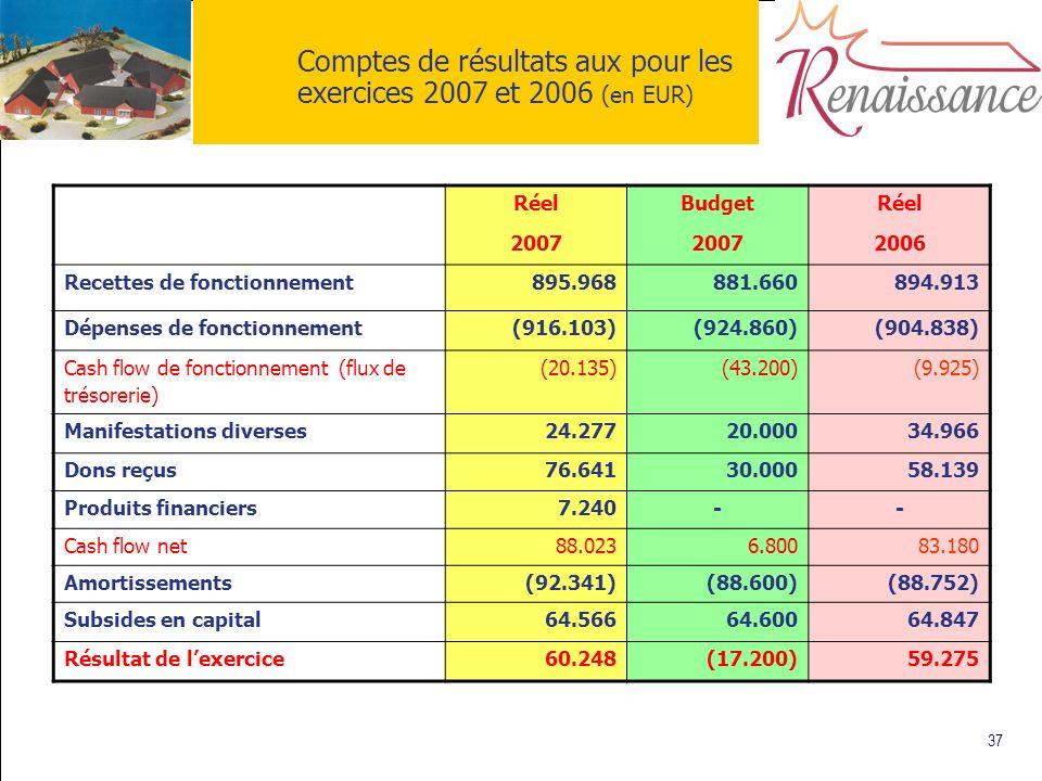 37 Comptes de résultats aux pour les exercices 2007 et 2006 (en EUR) Réel 2007 Budget 2007 Réel 2006 Recettes de fonctionnement895.968881.660894.913 D