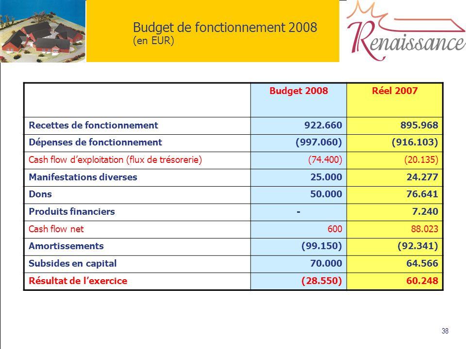 38 Budget de fonctionnement 2008 (en EUR) Budget 2008 Réel 2007 Recettes de fonctionnement922.660895.968 Dépenses de fonctionnement(997.060)(916.103)