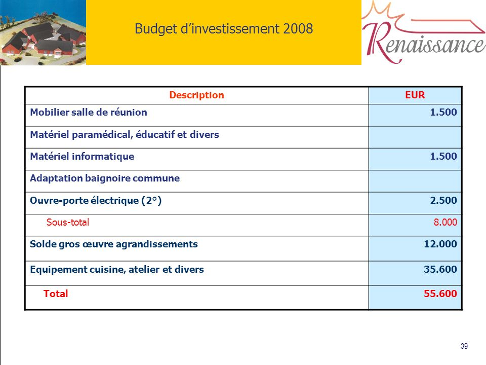 39 Budget dinvestissement 2008 DescriptionEUR Mobilier salle de réunion1.500 Matériel paramédical, éducatif et divers Matériel informatique1.500 Adapt
