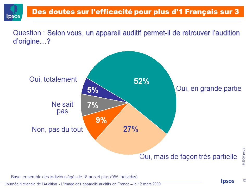 Journée Nationale de lAudition - L'image des appareils auditifs en France – le 12 mars 2009 © 2008 Ipsos 12 Selon vous, un appareil auditif permet-il