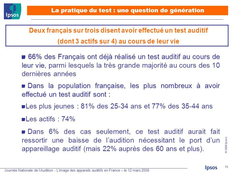 Journée Nationale de lAudition - L'image des appareils auditifs en France – le 12 mars 2009 © 2008 Ipsos 15 66% des Français ont déjà réalisé un test