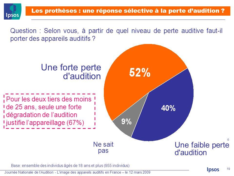Journée Nationale de lAudition - L'image des appareils auditifs en France – le 12 mars 2009 © 2008 Ipsos 19 Question : Selon vous, à partir de quel ni