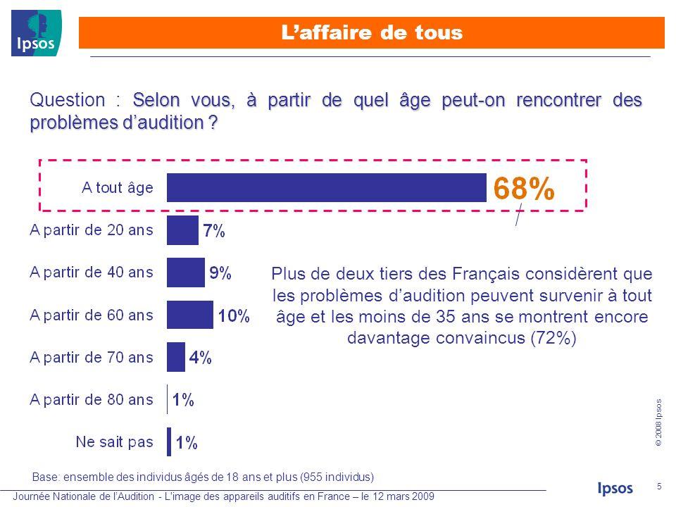 Journée Nationale de lAudition - L'image des appareils auditifs en France – le 12 mars 2009 © 2008 Ipsos 5 Base: ensemble des individus âgés de 18 ans